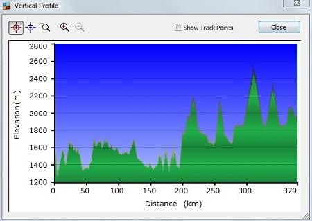 Rwanda GPS Profile